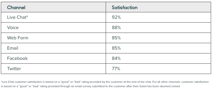 live-chat-conversion-rate